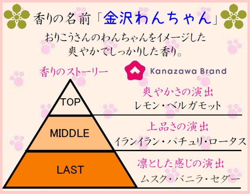 匂い袋 ぽち香送料無料-金沢わんちゃん