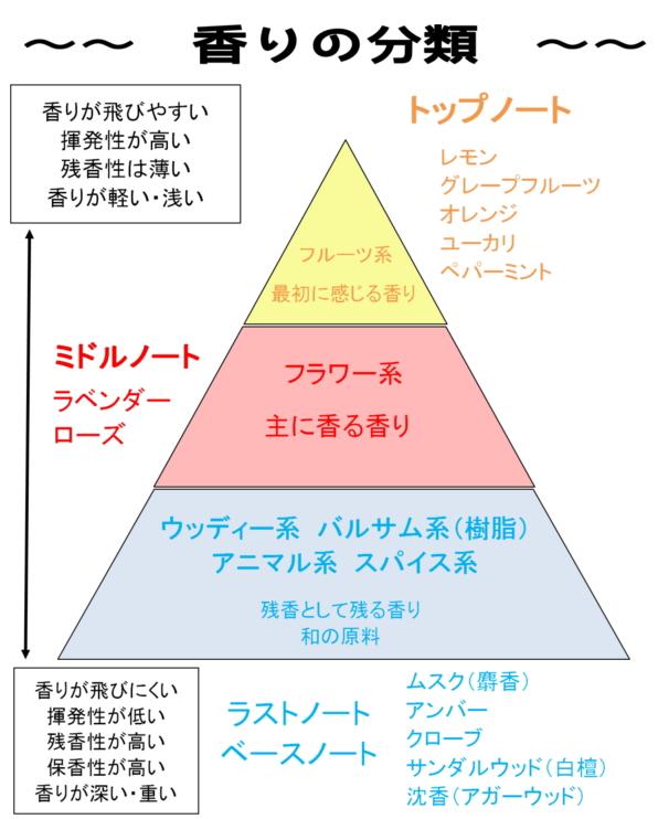 香りの三角形