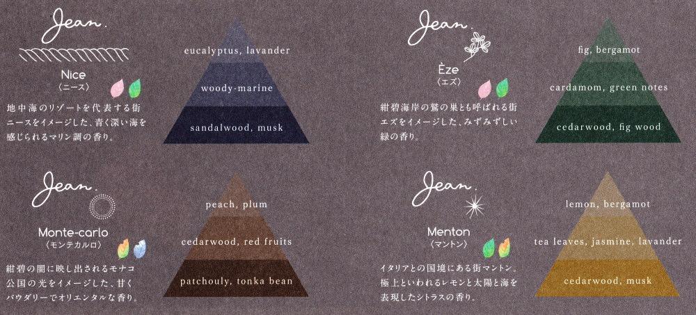 Jean.〈ジャン〉OIL-ESTEBAN 香りのピラミッド
